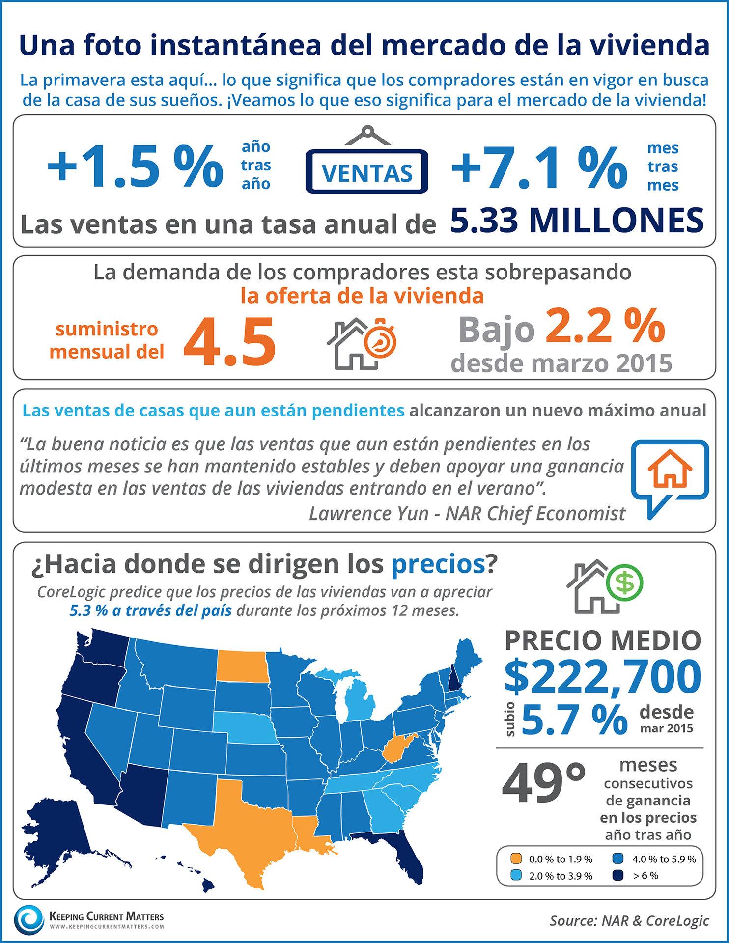 Una foto instantánea del mercado de la vivienda [infografía]| Keeping Current Matters