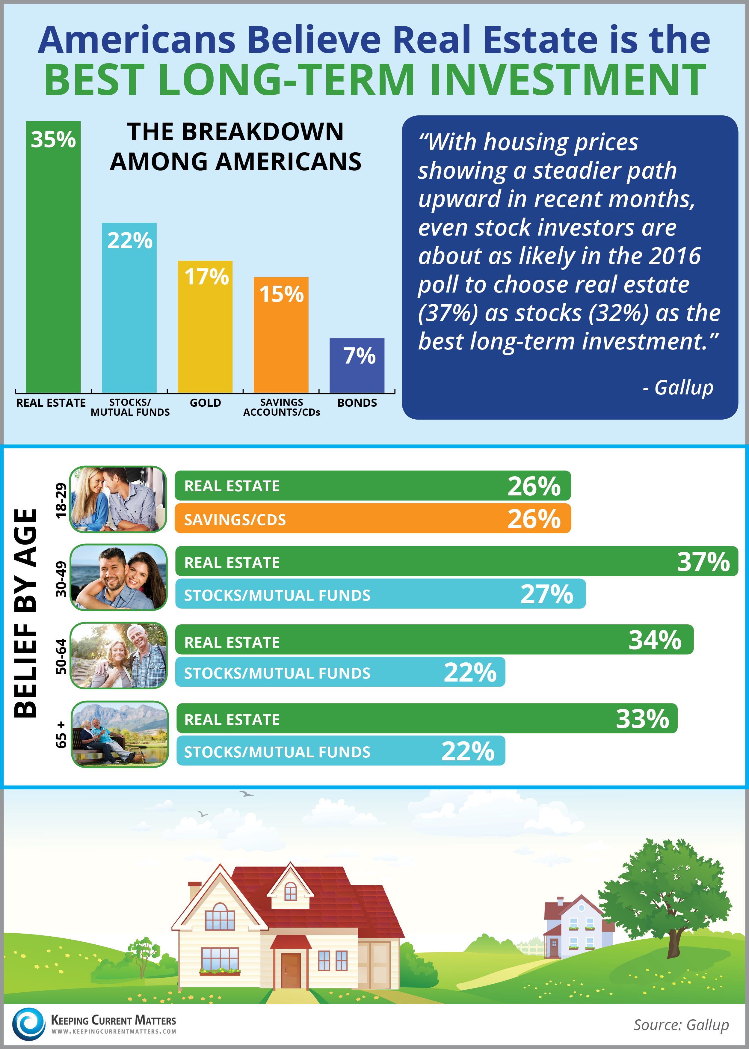 Americans Believe Real Estate is the Best Long-Term Investment | Keeping Current Matters