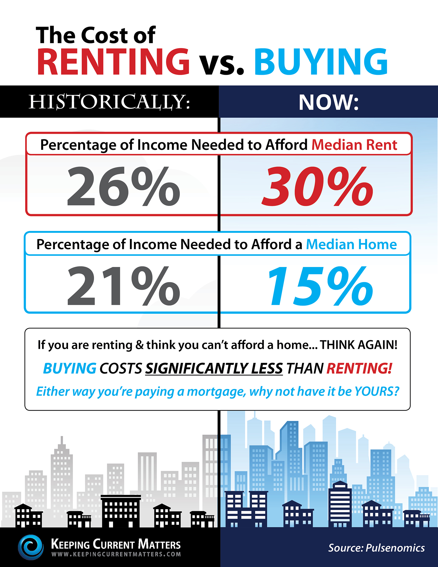 renting vs buying what does it really cost infographic keeping