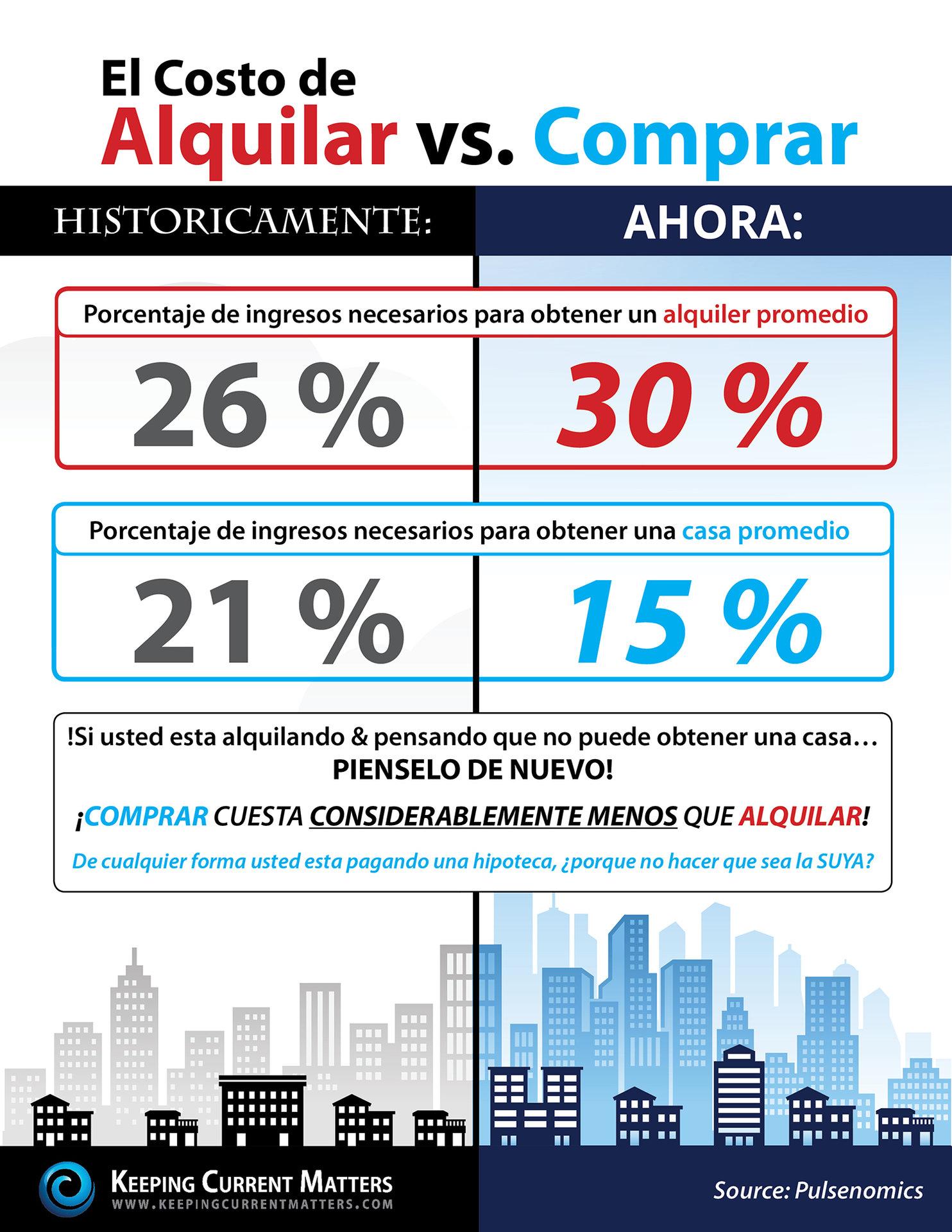Rent vs. Buy KCM2