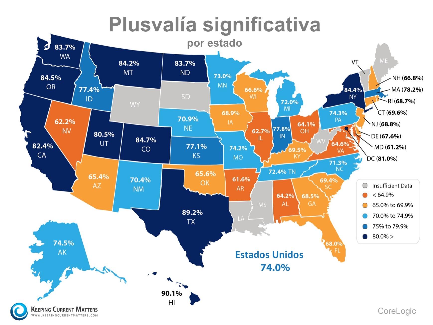 ¡74% de los hogares en los Estados Unidos ahora tienen plusvalía significativa!| Keeping Current Matters