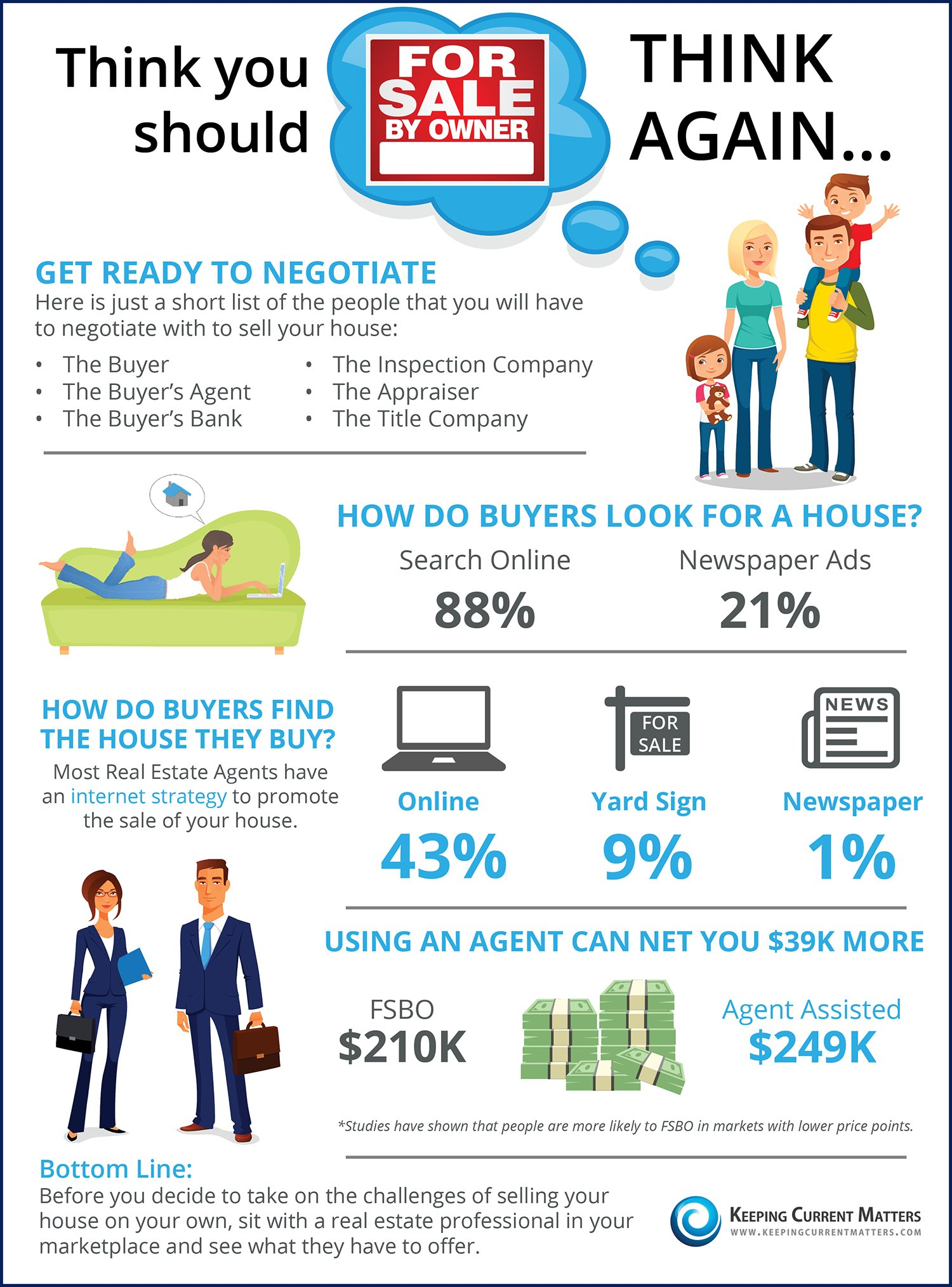 Thinking you should fsbo think again infographic for What can i make at home to sell online
