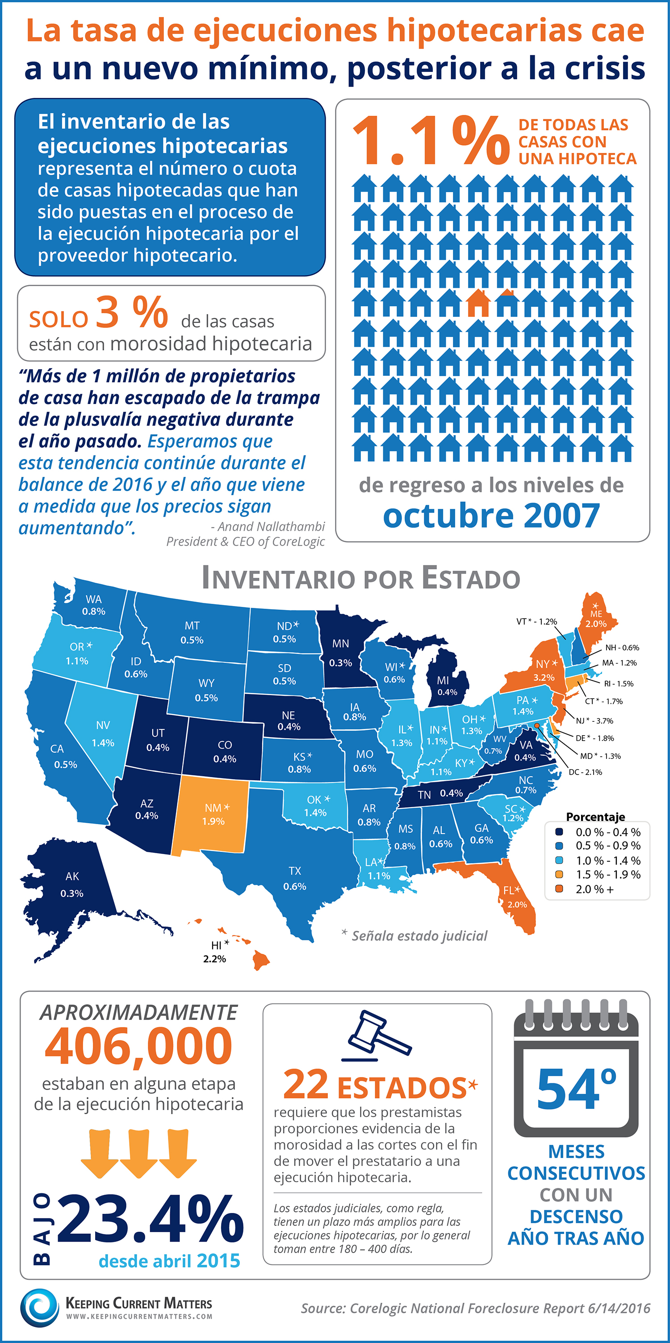 La tasa de ejecuciones hipotecarias cae a un nuevo mínimo, posterior a la crisis [infografía] | Keeping Current Matters