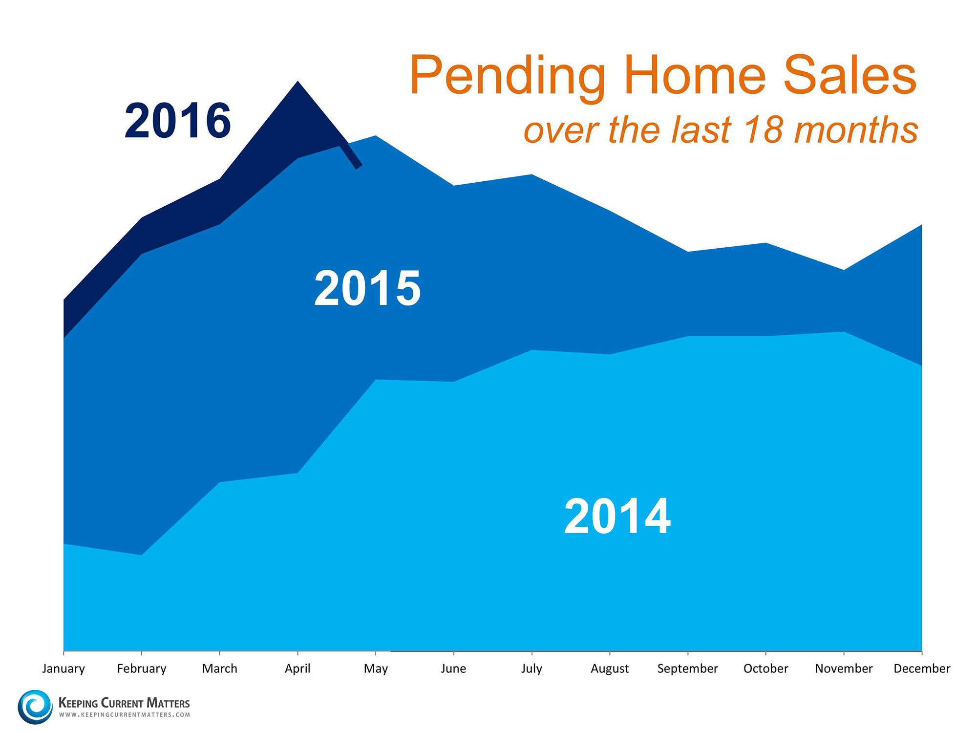 Is Now the Right Time to Put Your House on the Market …or Not?   Keeping Current Matters