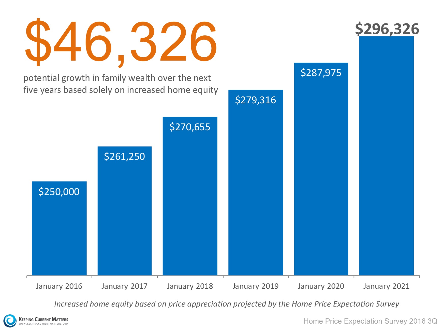 How Do Rising Prices Impact Your Home Equity?   Keeping Current Matters