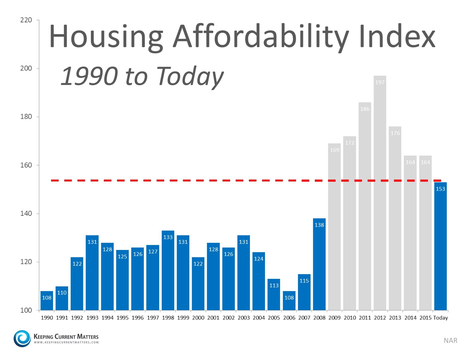 How Scary is the Housing Affordability Index?   Keeping Current Matters