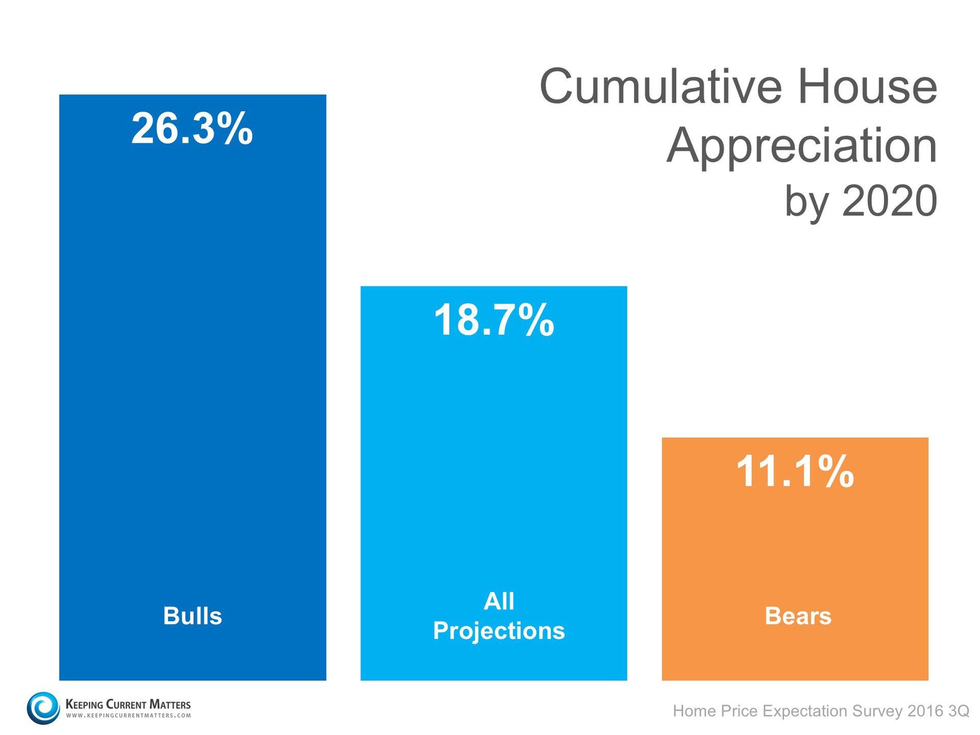 Cumulative Price Appreciation   Keeping Current Matters