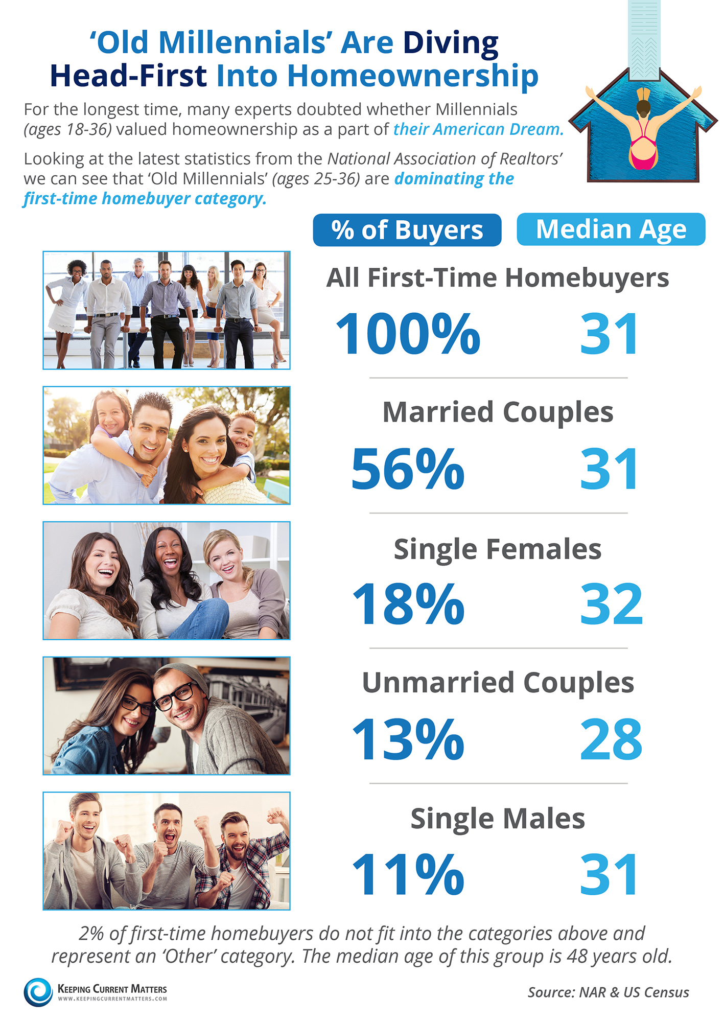 'Old Millennials' Are Diving Head-First into Homeownership [INFOGRAPHIC]   Keeping Current Matters