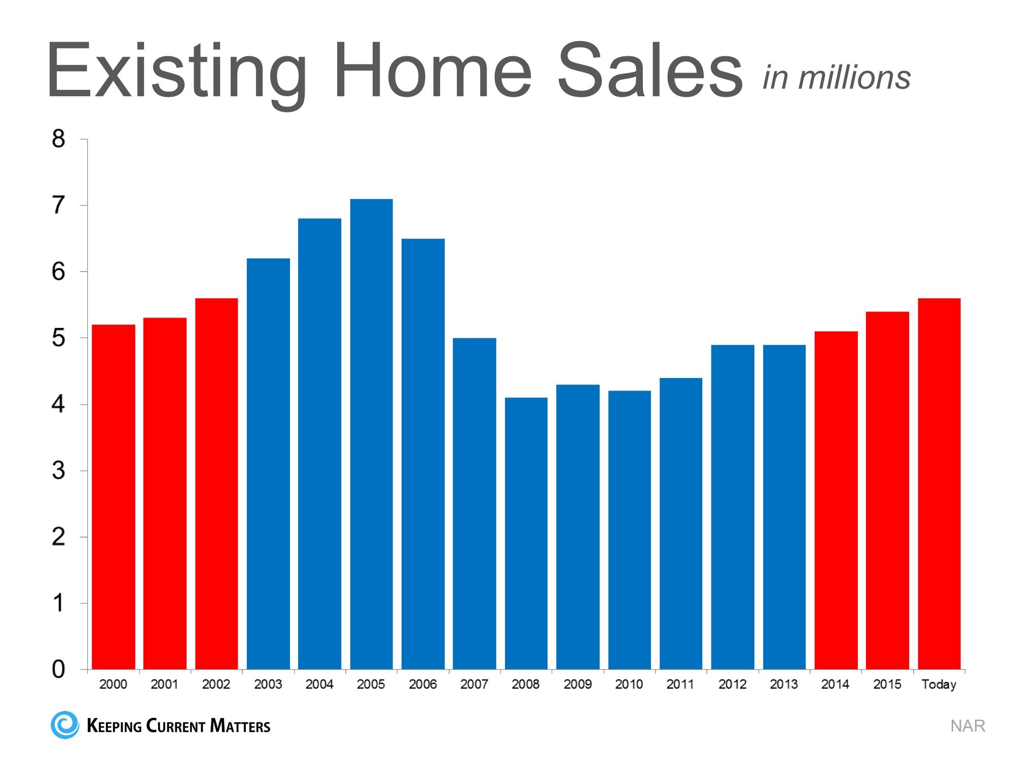 Is the Current Pace of Home Sales Sustainable?   Keeping Current Matters