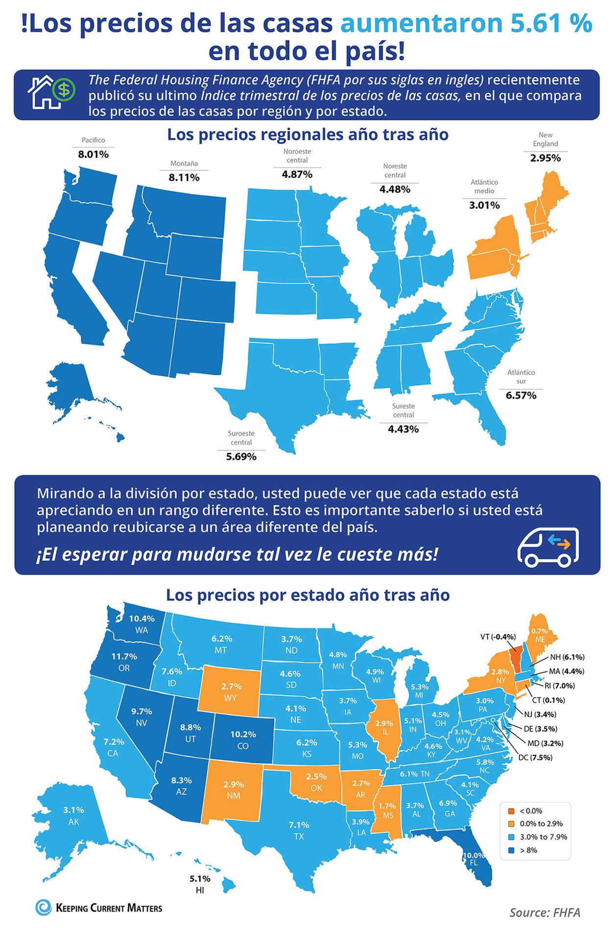 Los precios de las viviendas aumentaron 5.61 % en todo el país [infografía]  | Keeping Current Matters