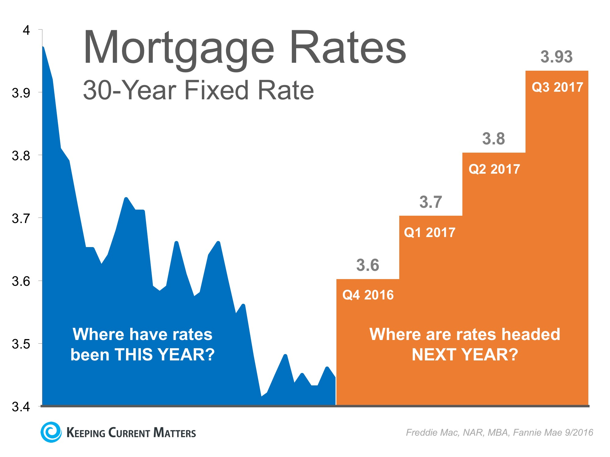 Interest Rates Remain at Historic Lows… But for How Long? | Keeping Current Matters