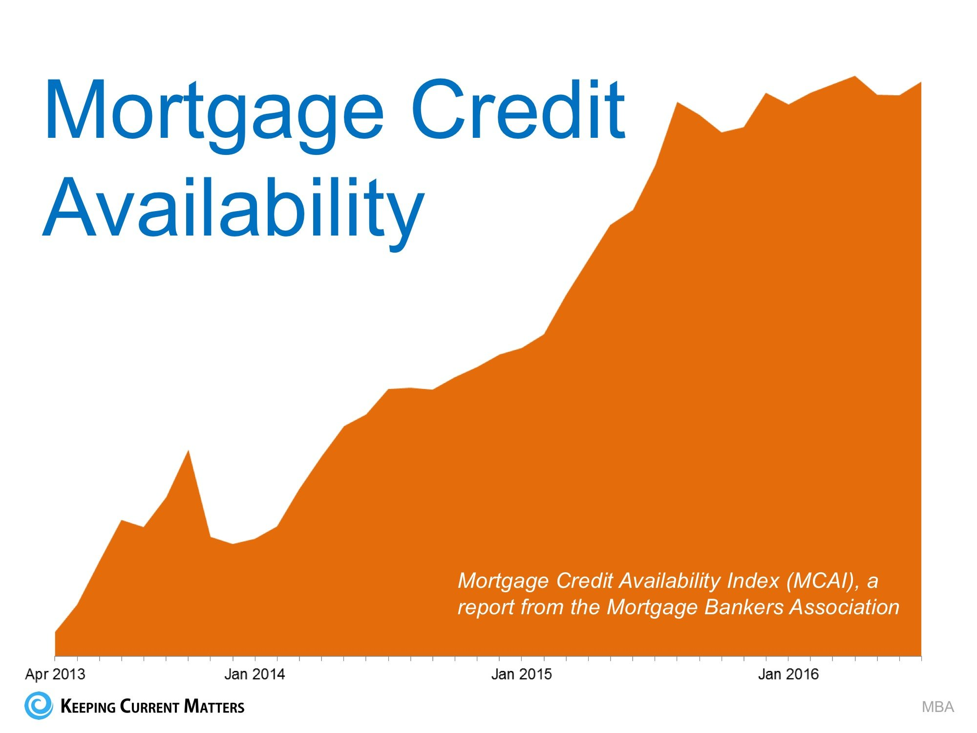 Mortgage Standards Easing TOO MUCH? NO!! | Keeping Current Matters
