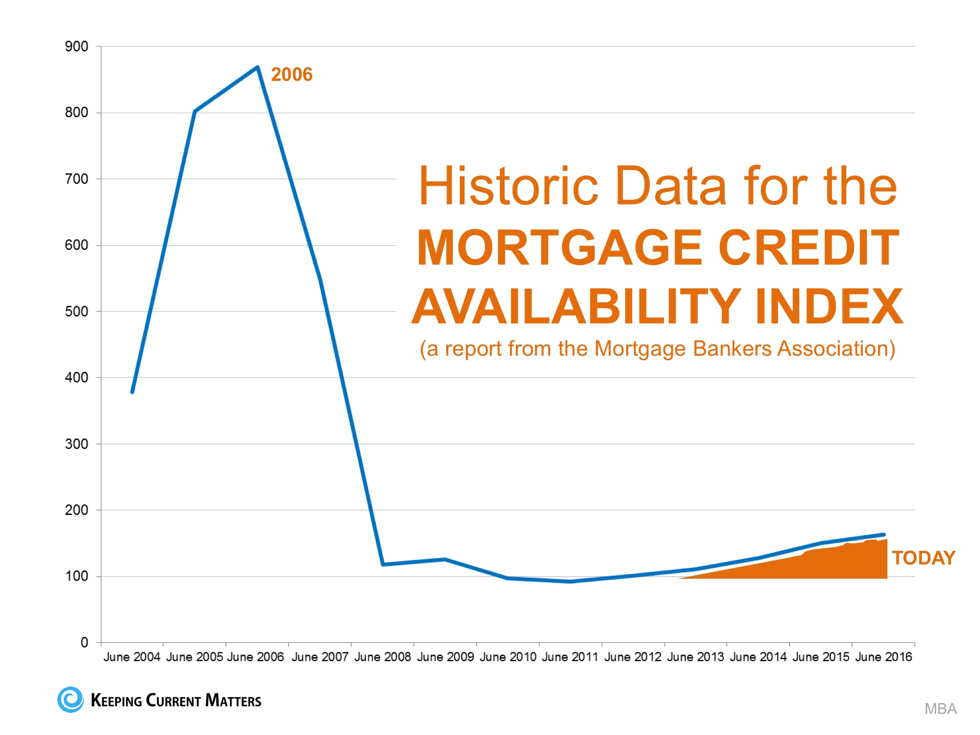 Mortgage Standards Easing TOO MUCH? NO!!   Keeping Current Matters