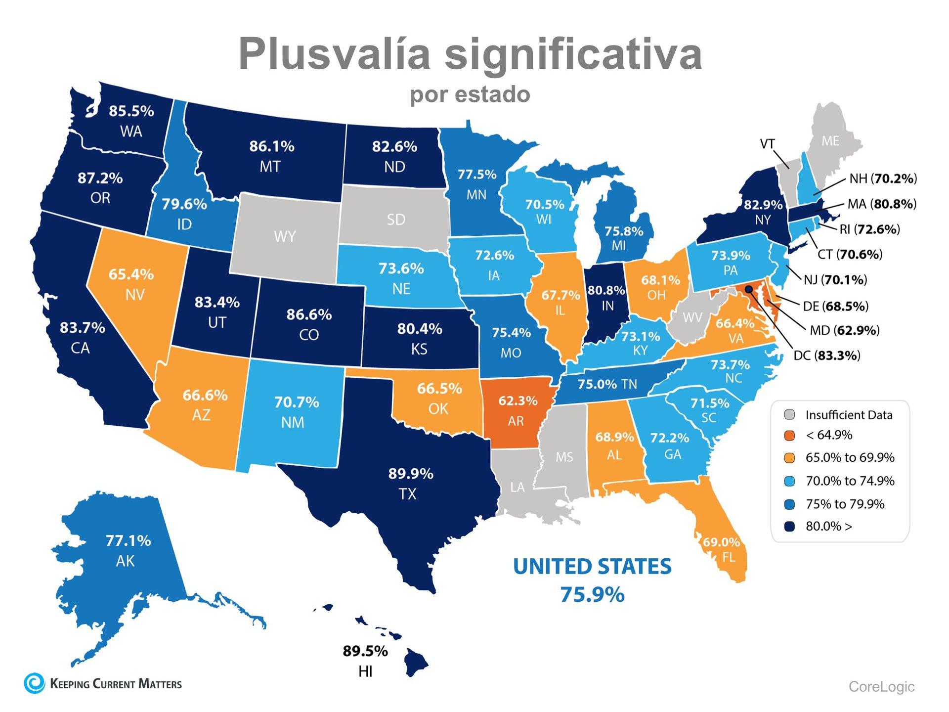 ¡76% de los propietarios de vivienda en los Estados Unidos ahora tienen por lo menos 20 % de plusvalía en sus casas! | Keeping Current Matters