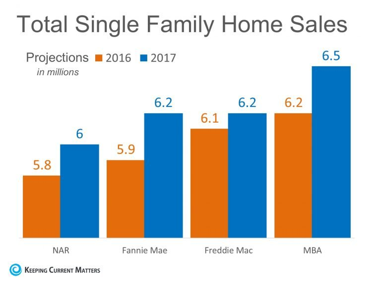Keeping Current Matters' Projection for Single Family Home Sales