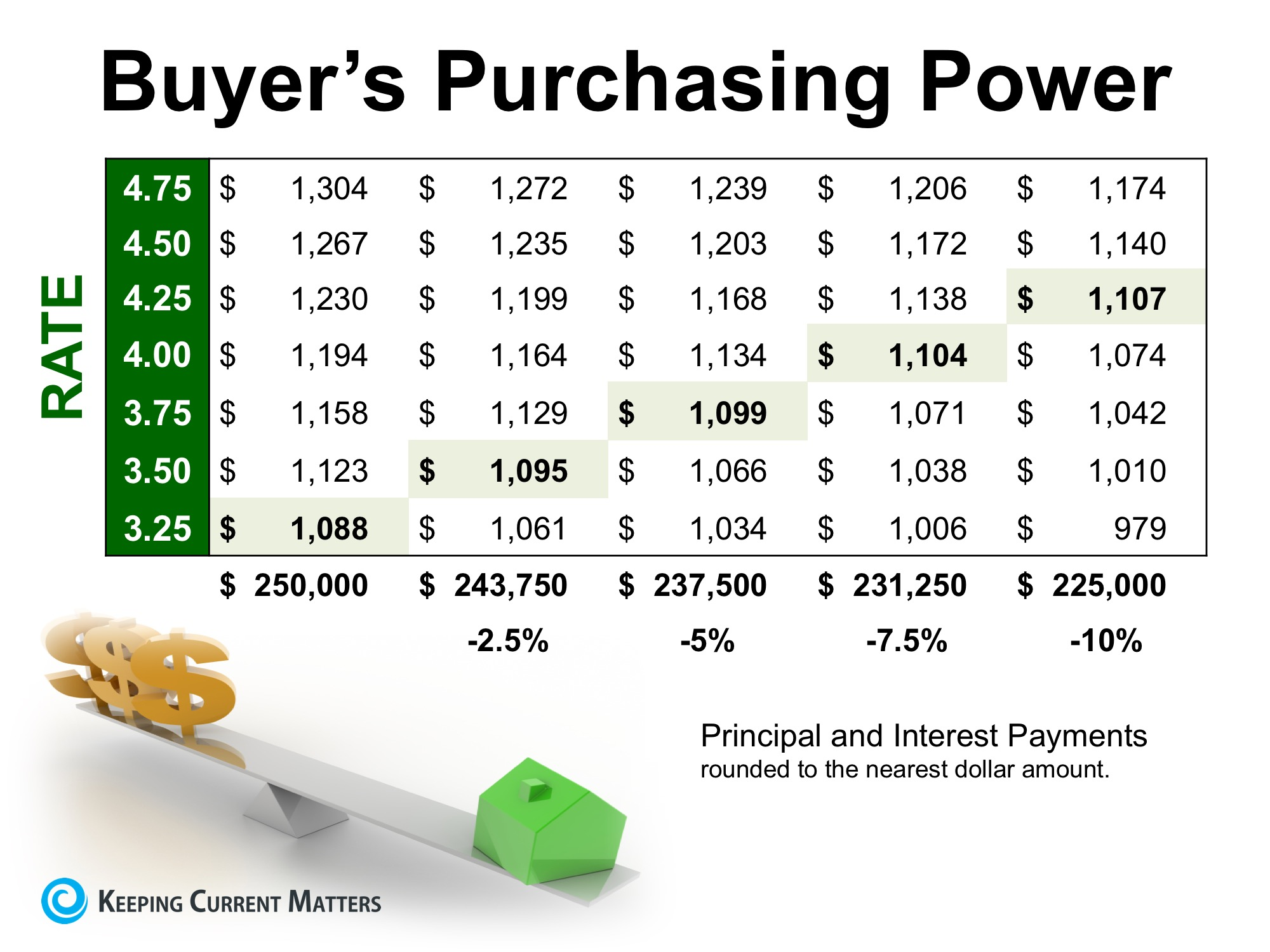 How Historically Low Interest Rates Increase Your Purchasing Power   Keeping Current Matters