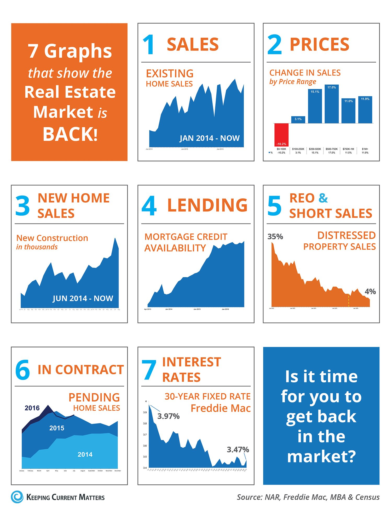 7 Graphs That Show the Real Estate Market is Back! [INFOGRAPHIC] | Keeping Current Matters
