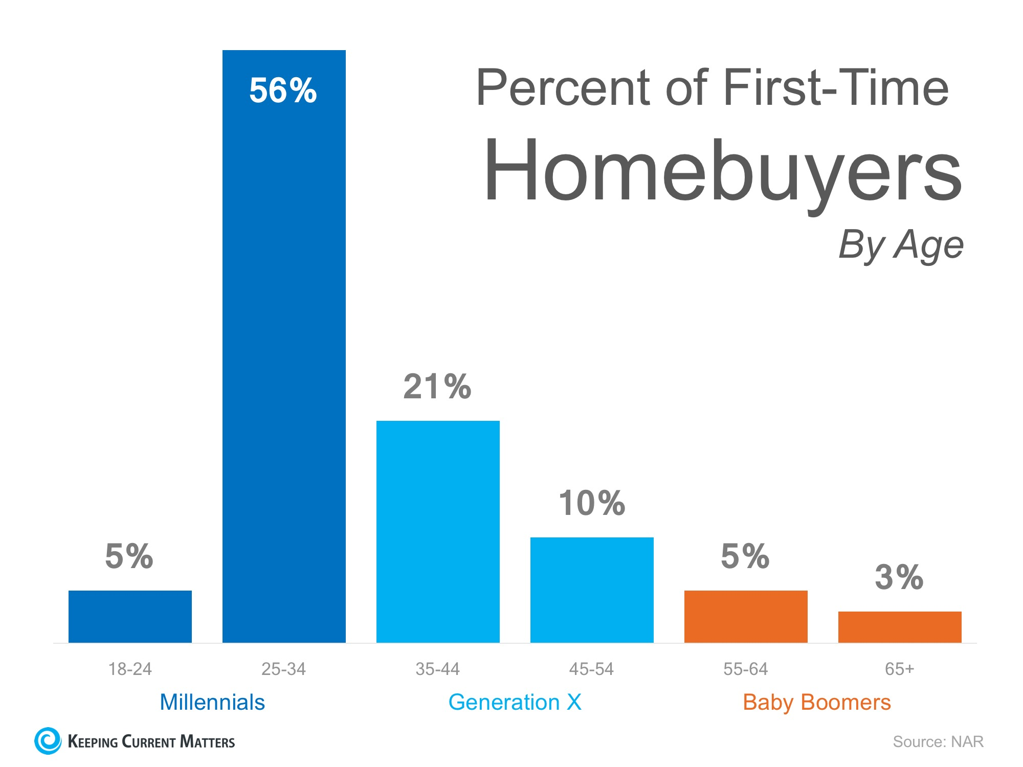 Think All Millennials Live in Their Parent's Basement? Think Again! | Keeping Current Matters