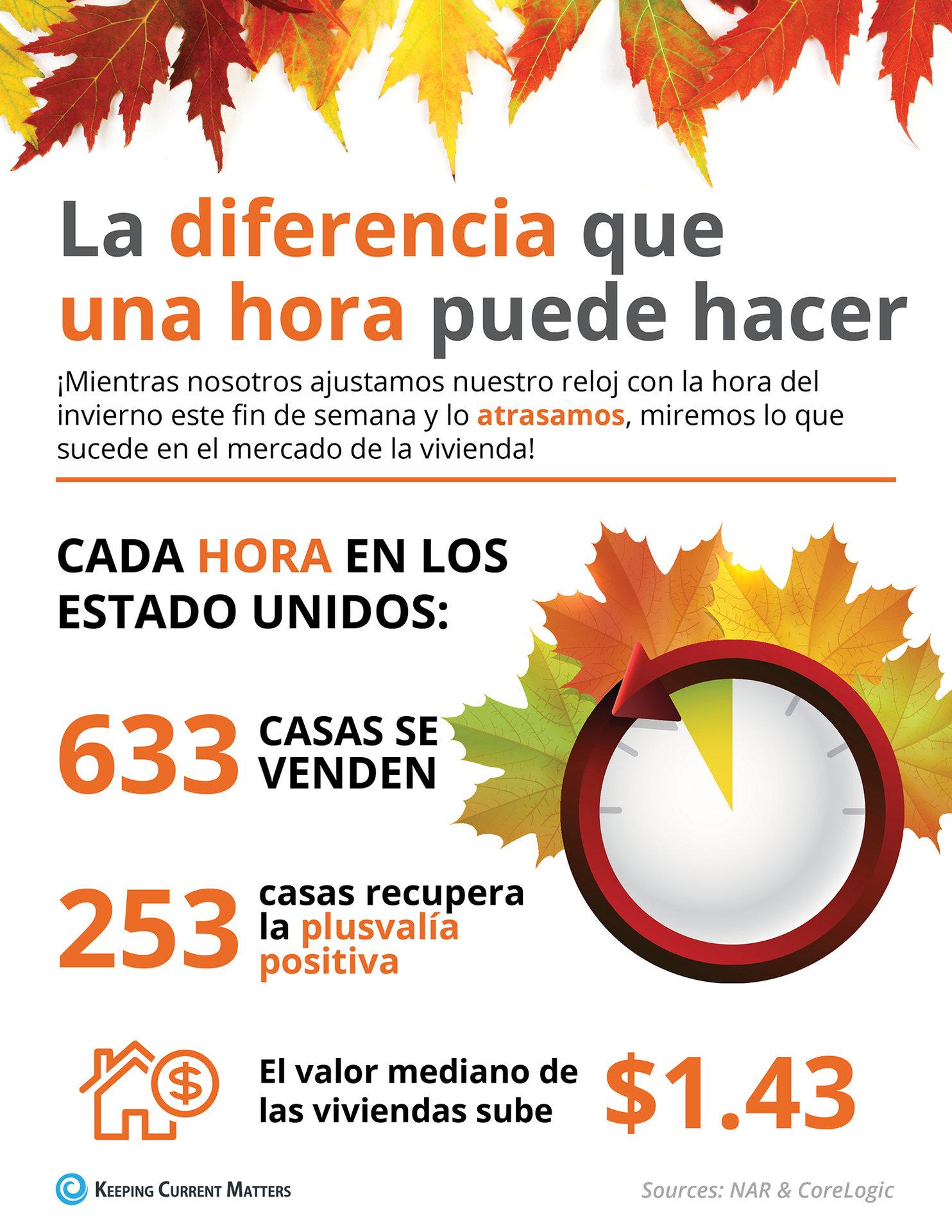 La diferencia que una hora hace este otoño [infografía] | Keeping Current Matters