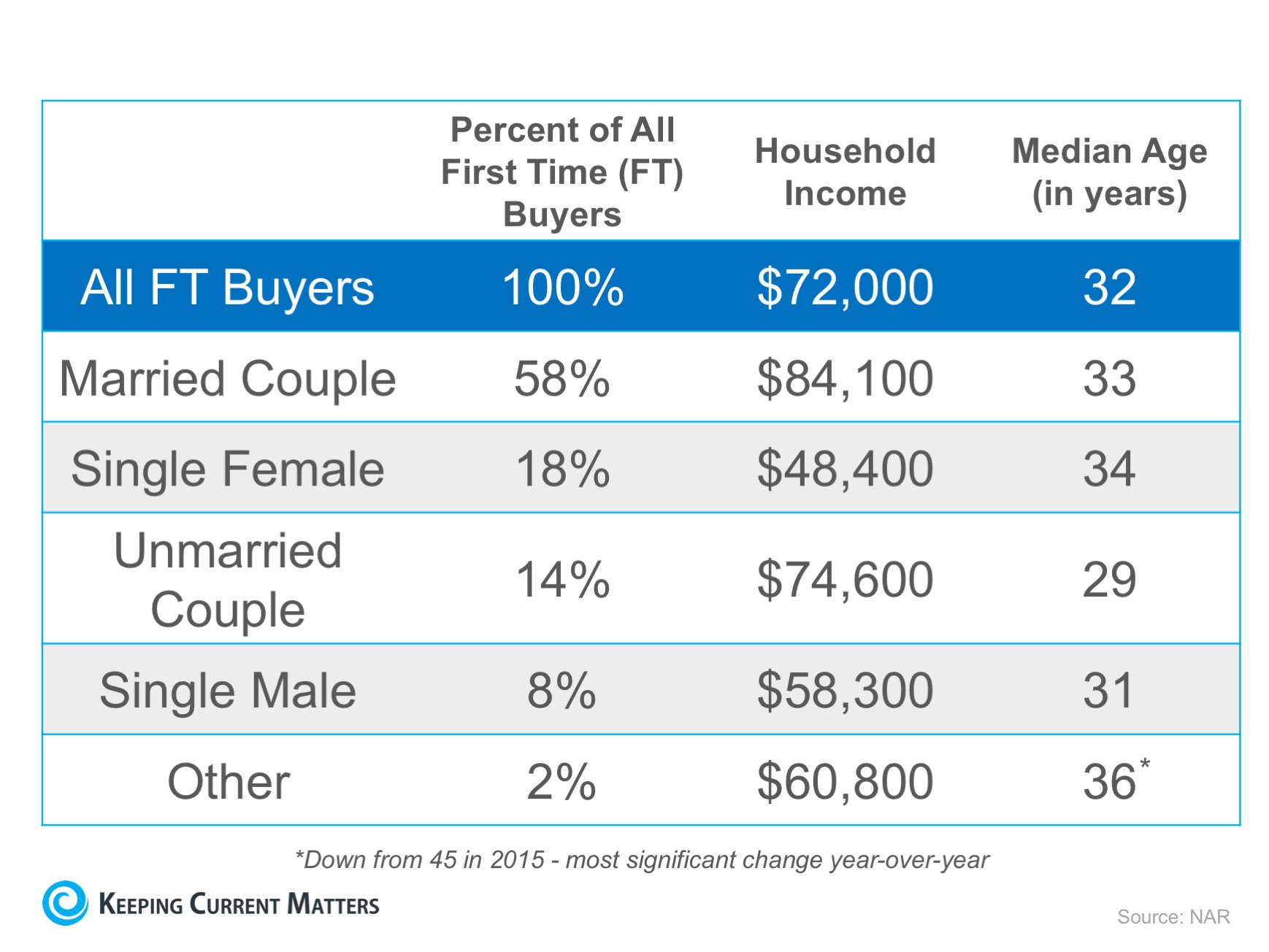 It's Not Always Marriage Before Mortgage   Keeping Current Matters