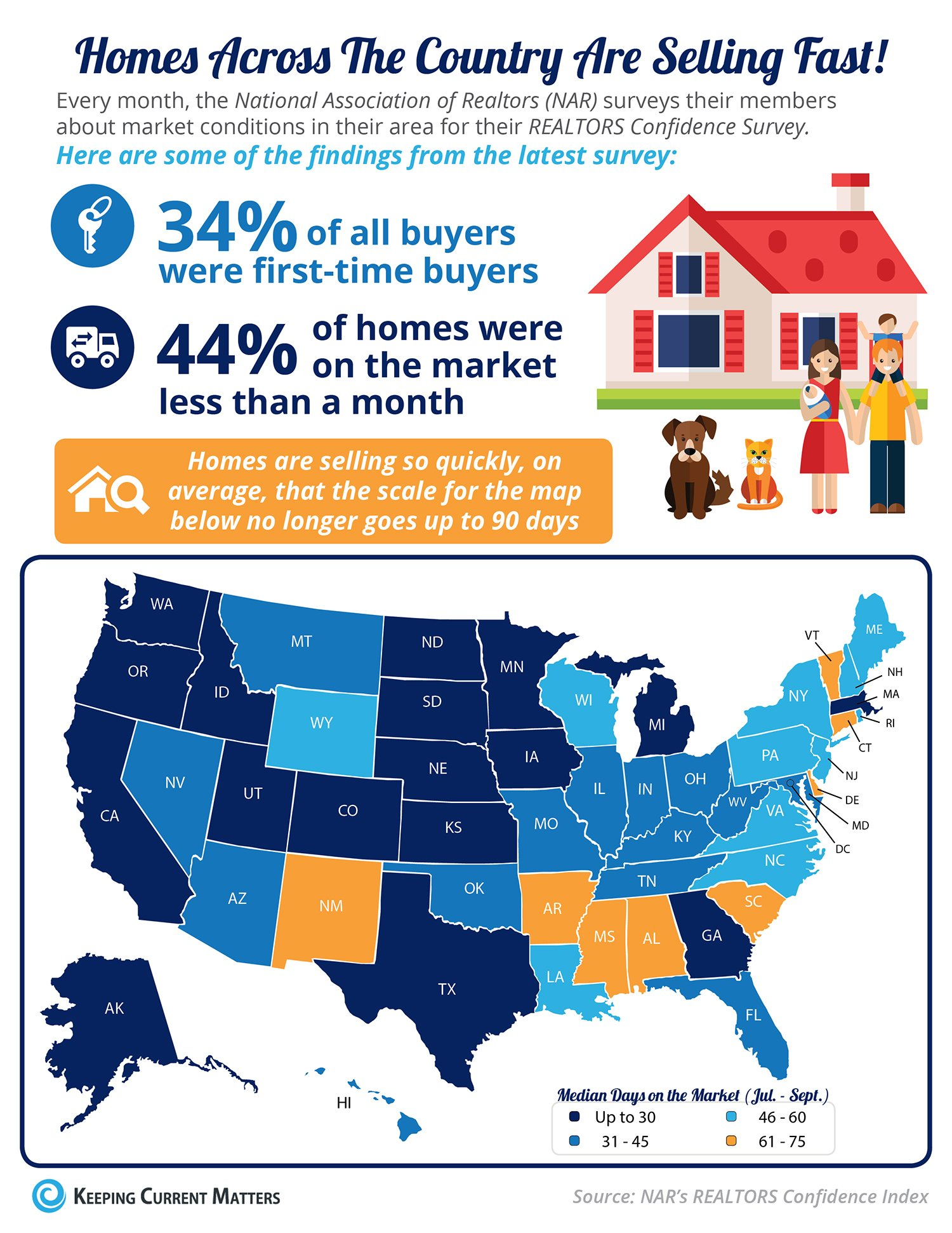 Homes Across the Country Are Selling Fast! [INFOGRAPHIC] | Keeping Current Matters