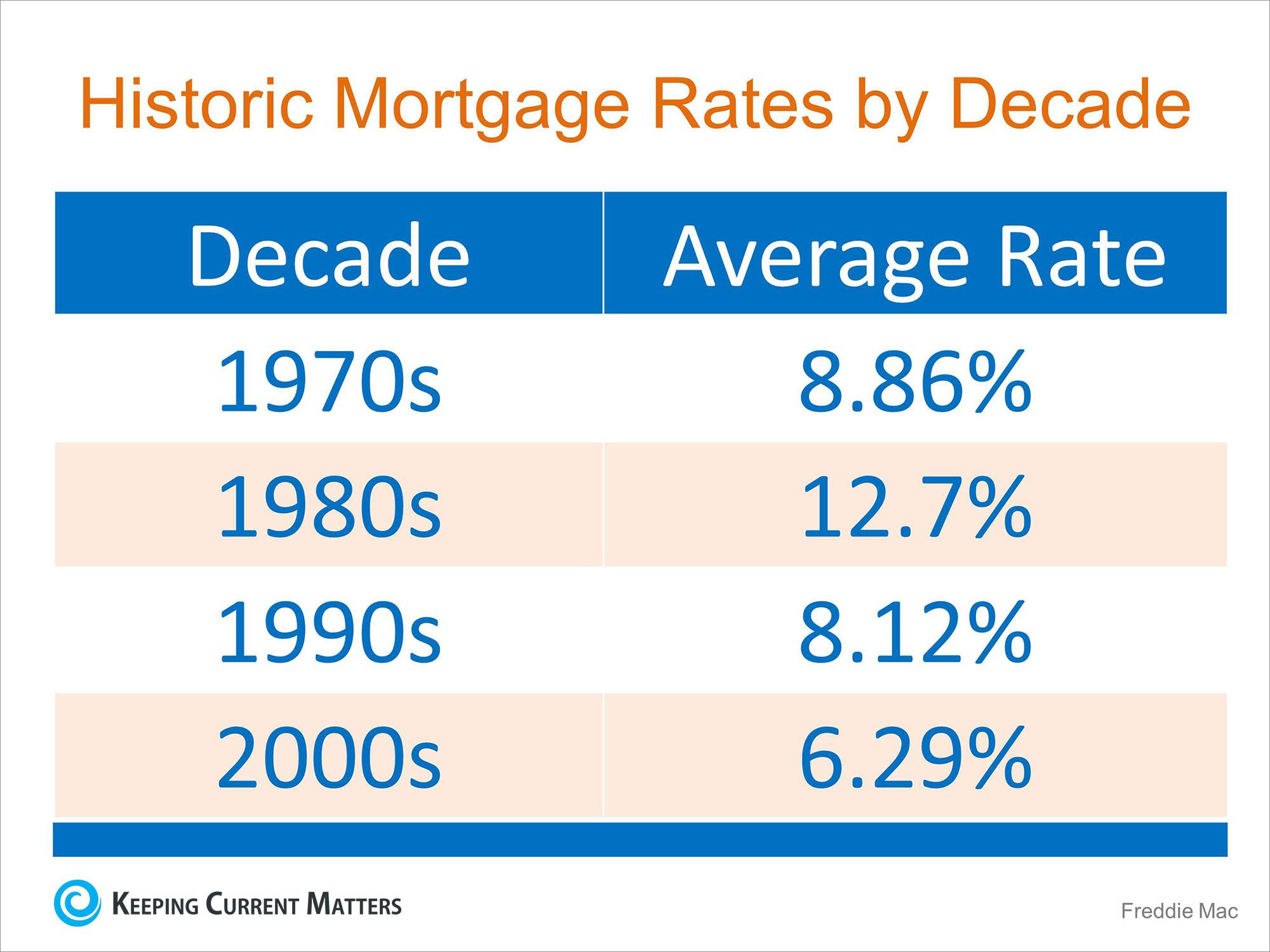 Mortgage Interest Rates Ticking Upwards
