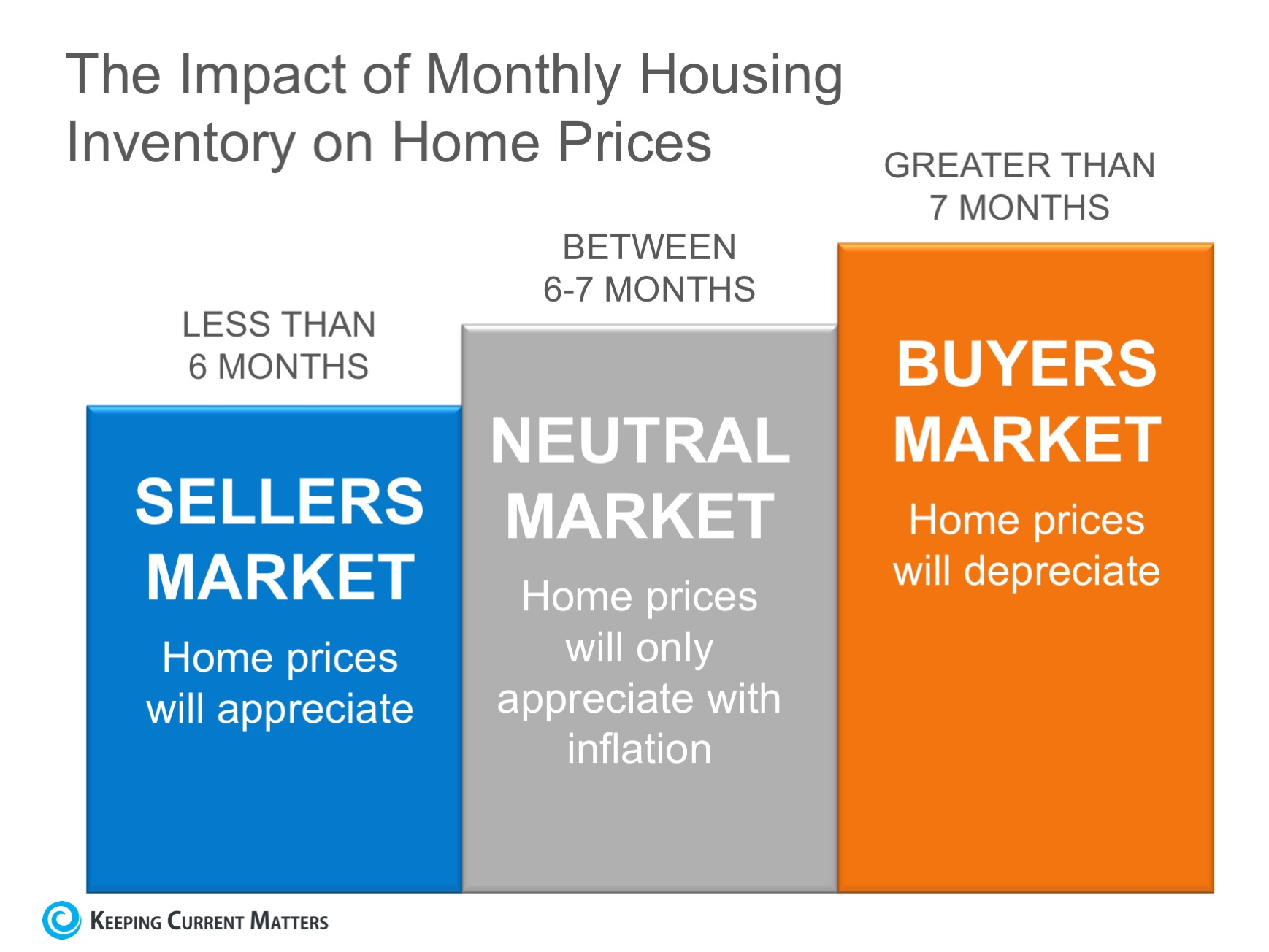 Why You Shouldn't Take Your House Off the Market During the Holidays | Keeping Current Matters
