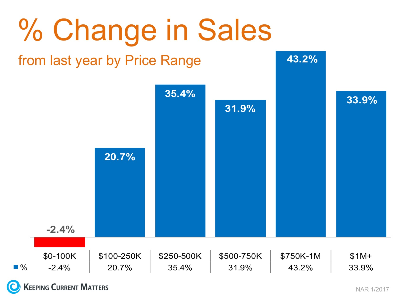 Year-Over-Year Sales Increases Reach Double Digits in 5 Price Categories | Keeping Current Matters