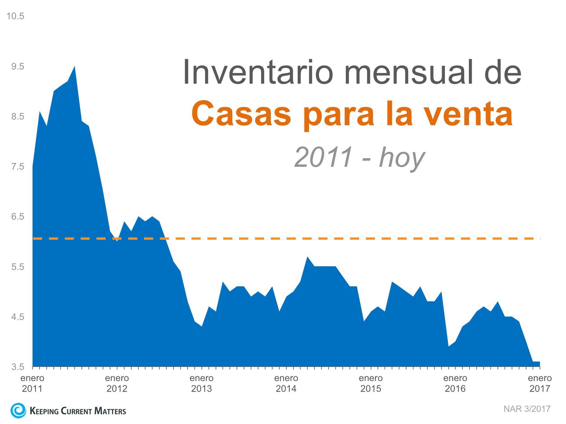 Un cuento de dos mercados: El desajuste del inventario pinta un cuadro más detallado | Keeping Current Matters