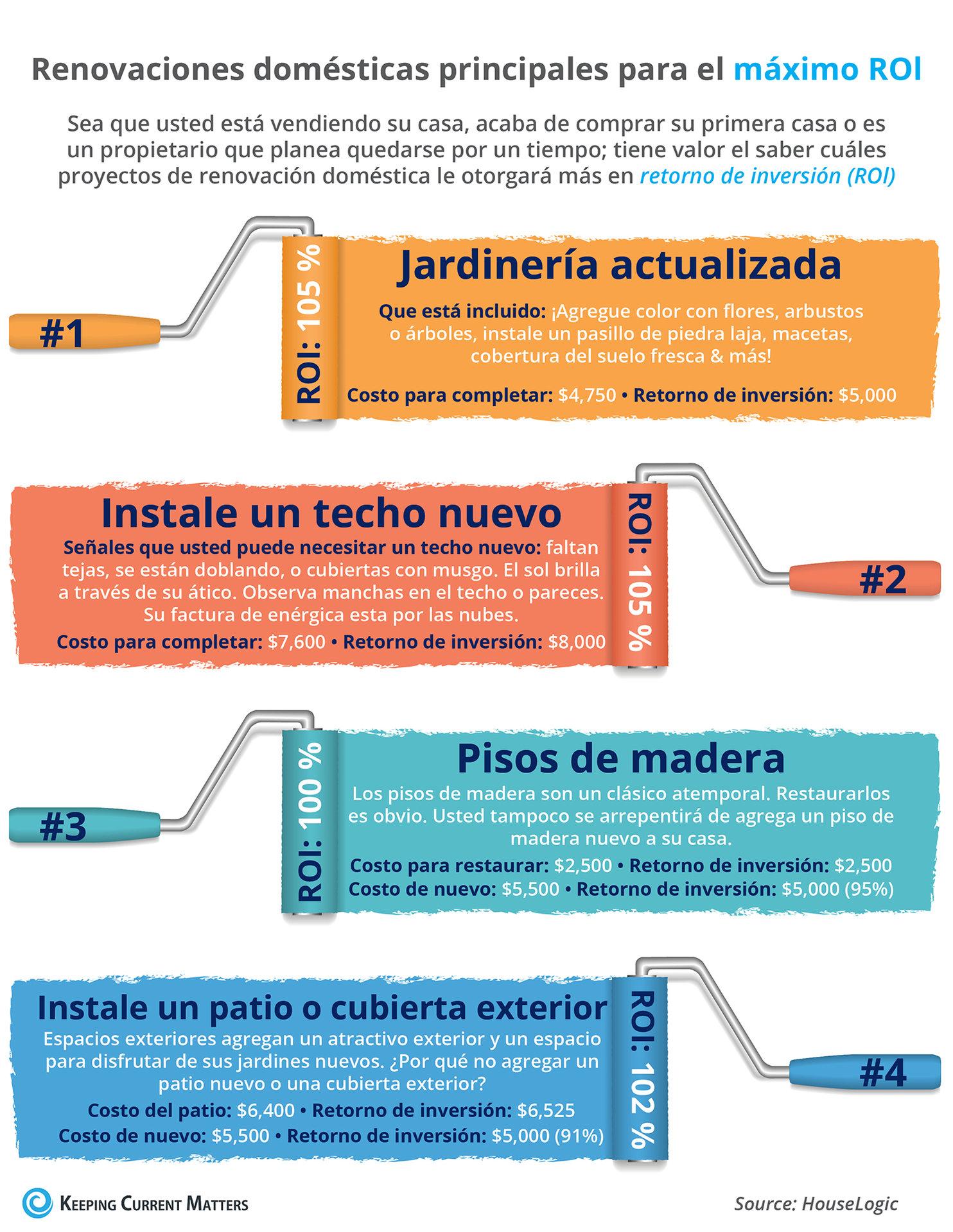 Renovaciones domésticas principales para el máximo Rol [INFOGRAFíA] | Keeping Current Matters