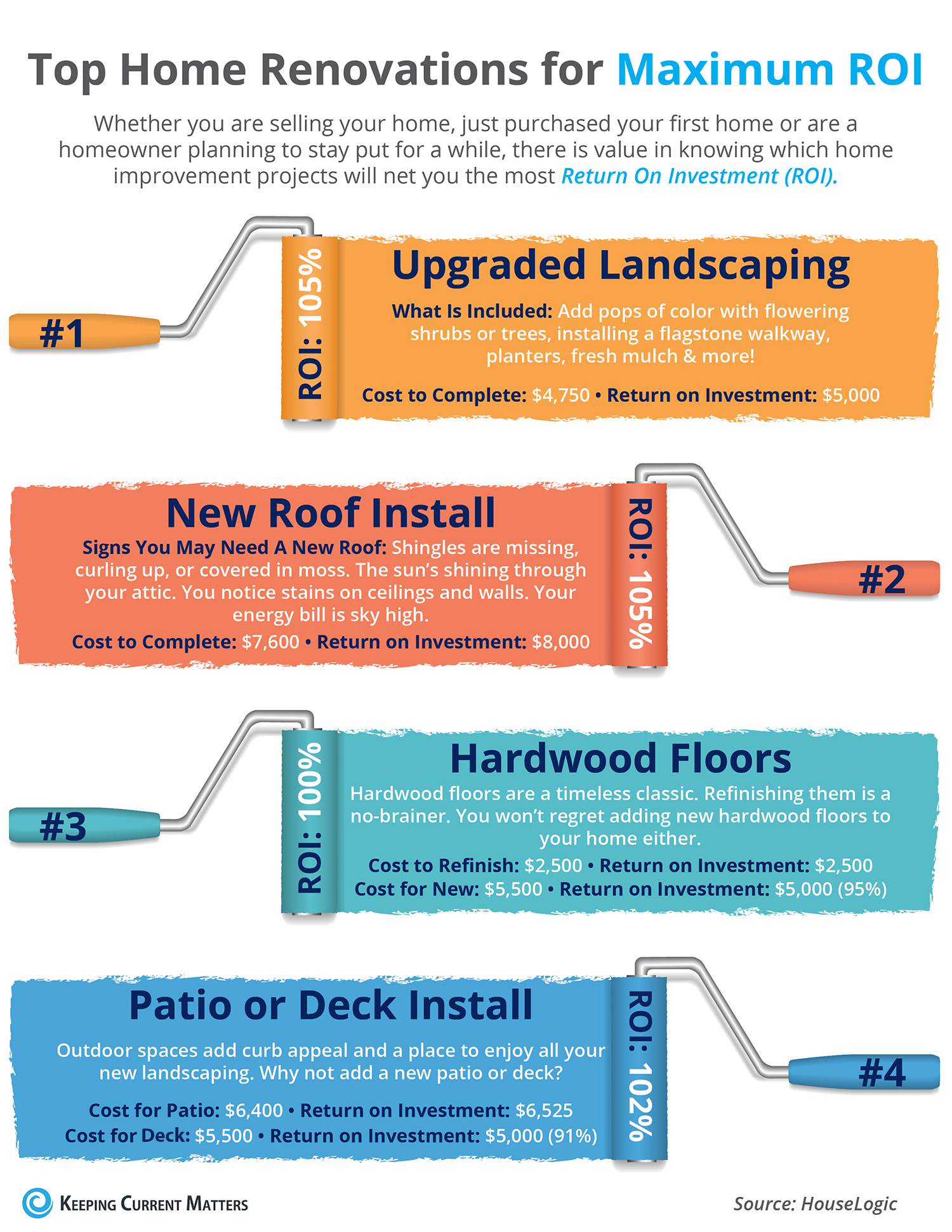 Top Home Renovations For Maximum Roi Infographic Keeping Cur Matters