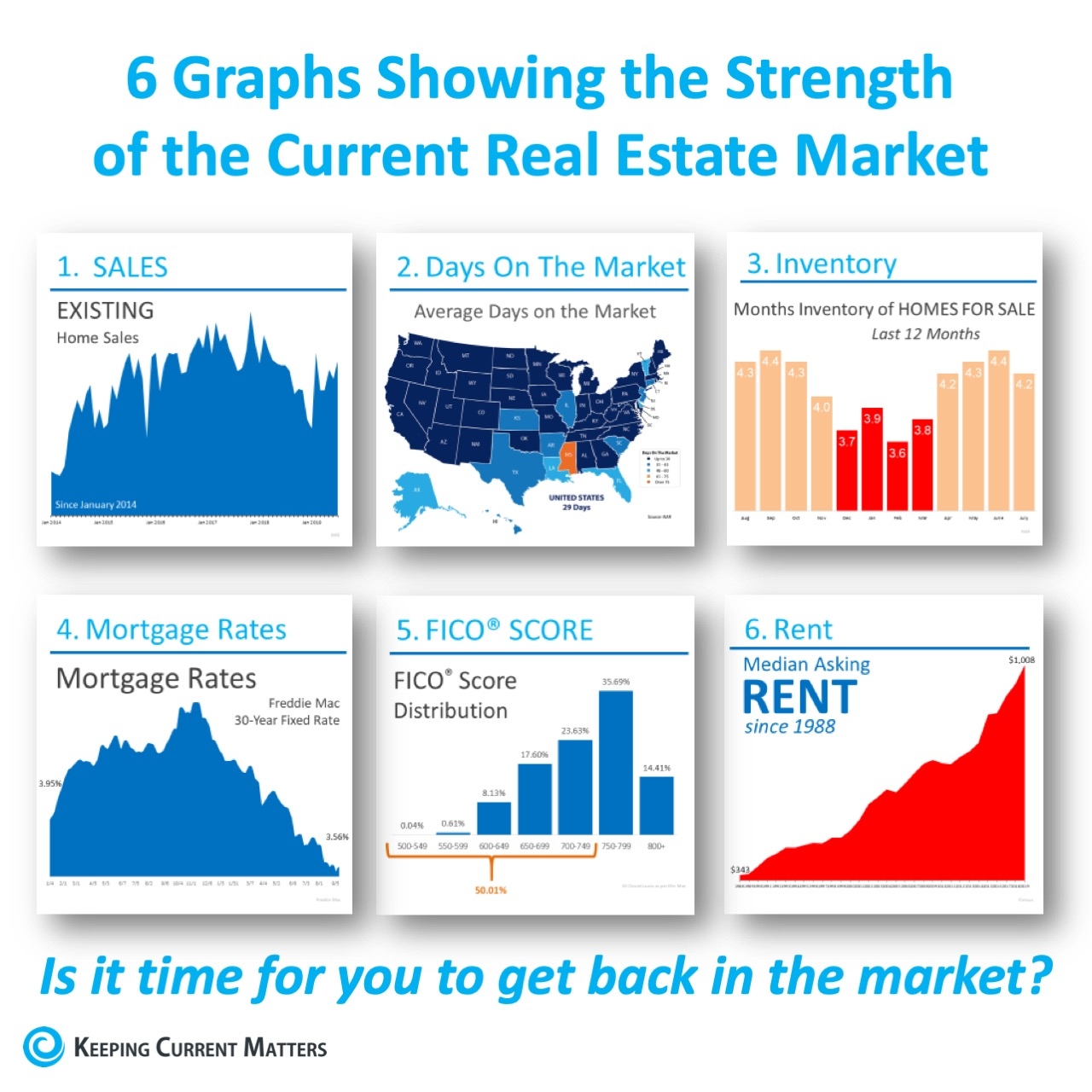 6 Graphs Showing the Strength of the Current Housing Market [INFOGRAPHIC]   Keeping Current Matters