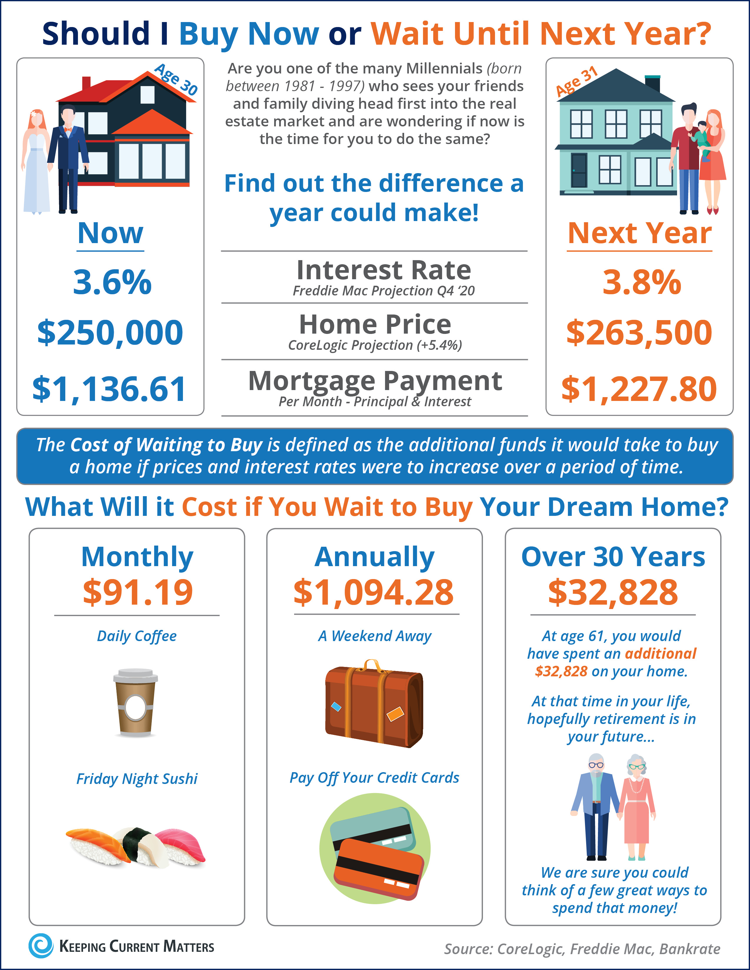 What Is the Cost of Waiting Until Next Year to Buy? [INFOGRAPHIC]   Keeping Current Matters