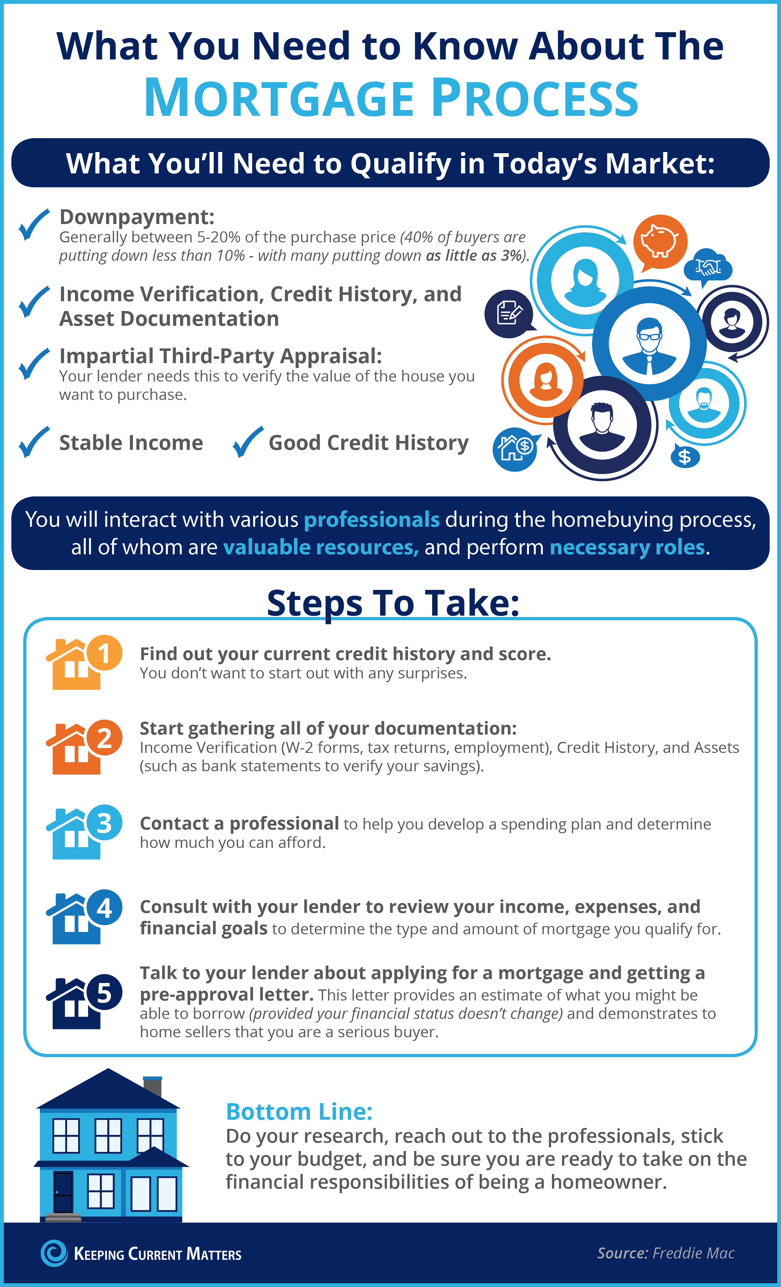 What You Need to Know About the Mortgage Process [INFOGRAPHIC]   Keeping Current Matters
