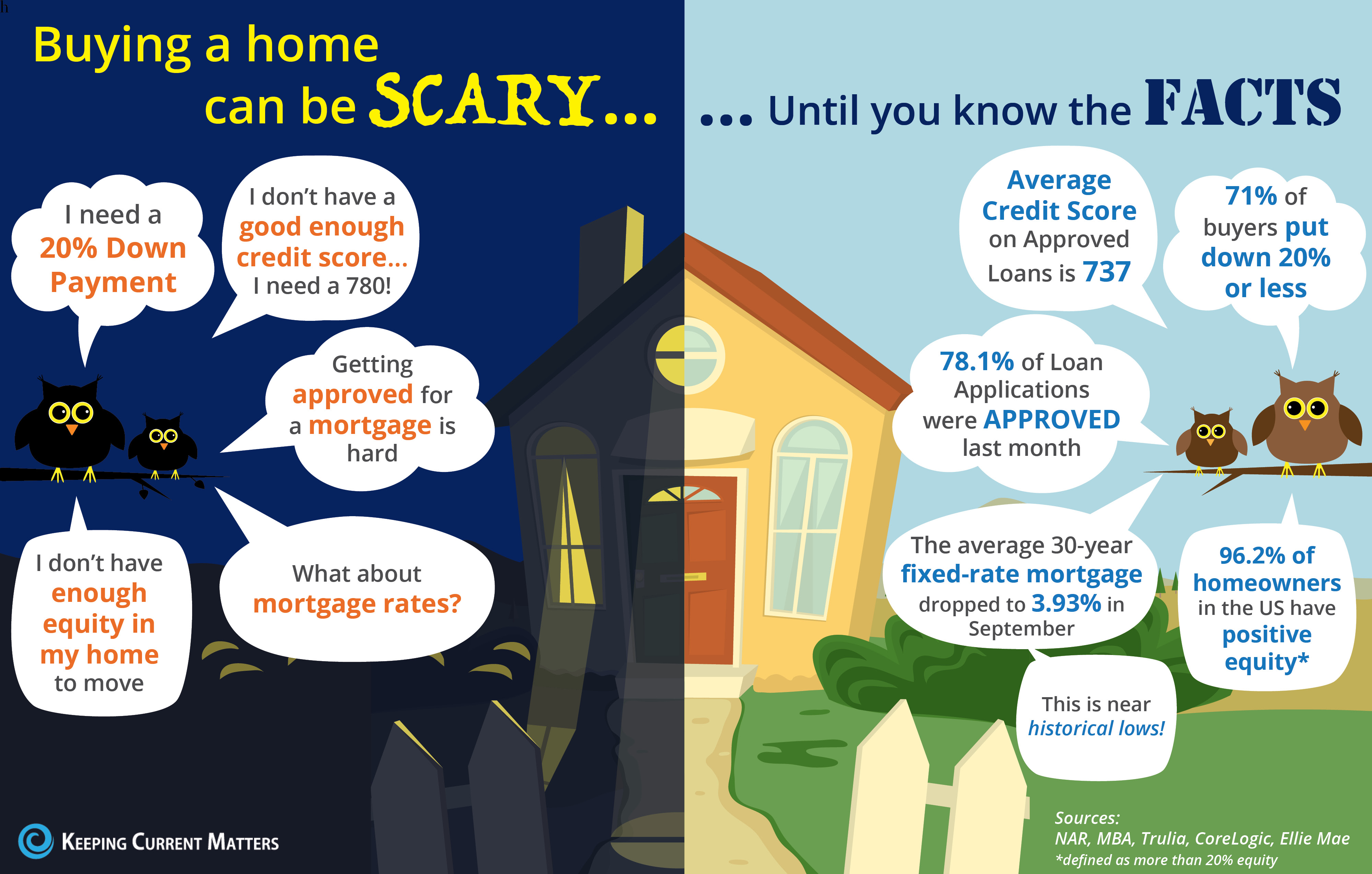 Buying a home can be SCARY…Until you know the FACTS [INFOGRAPHIC]   Keeping Current Matters