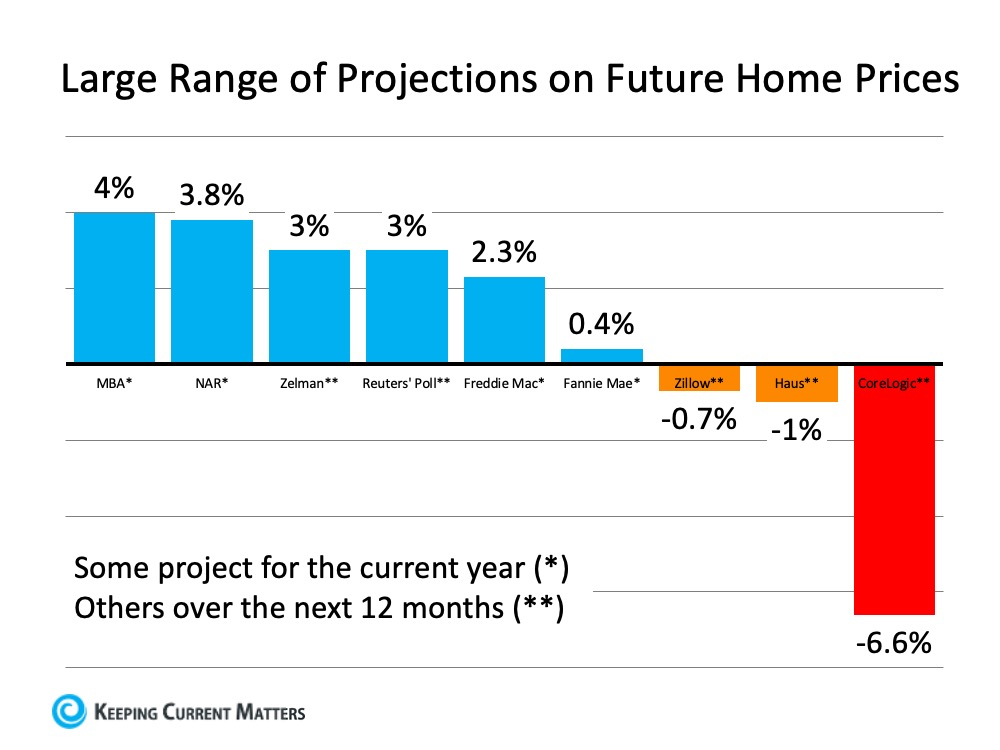 What Are Experts Saying about Home Prices? | Keeping Current Matters