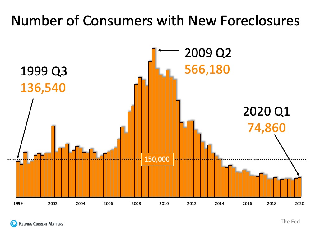 Why Foreclosures Won't Crush the Housing Market Next Year | Keeping Current Matters