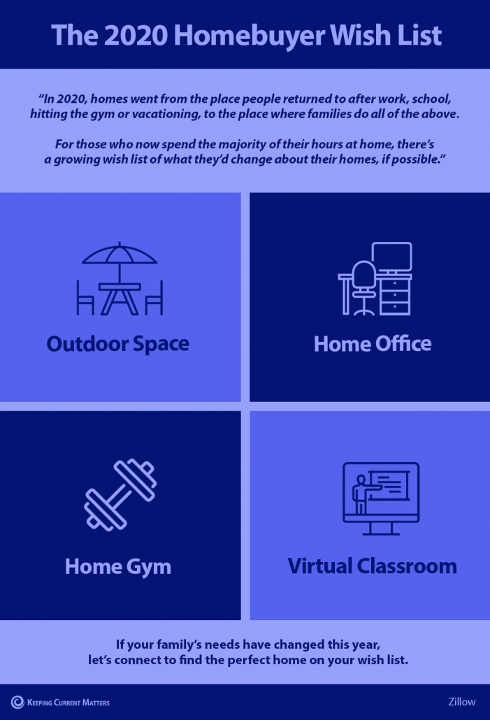 The 2020 Homebuyer Wish List [INFOGRAPHIC] | Keeping Current Matters