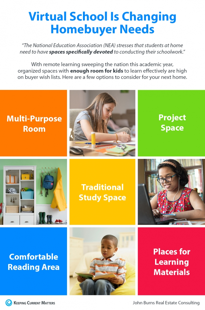 Virtual School Is Changing Homebuyer Needs [INFOGRAPHIC] | Keeping Current Matters