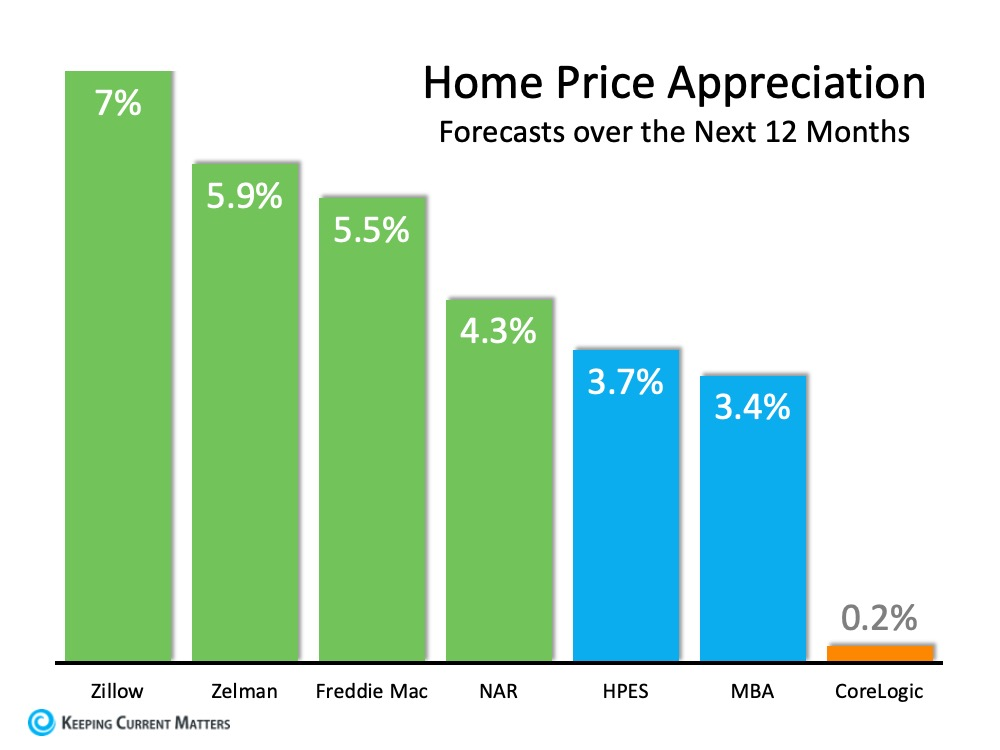 Home Values Projected to Keep Rising | Keeping Current Matters