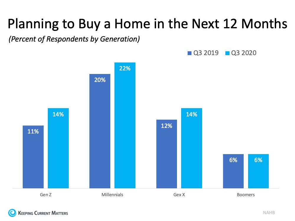 Buyer Interest Is Growing among Younger Generations   Keeping Current Matters