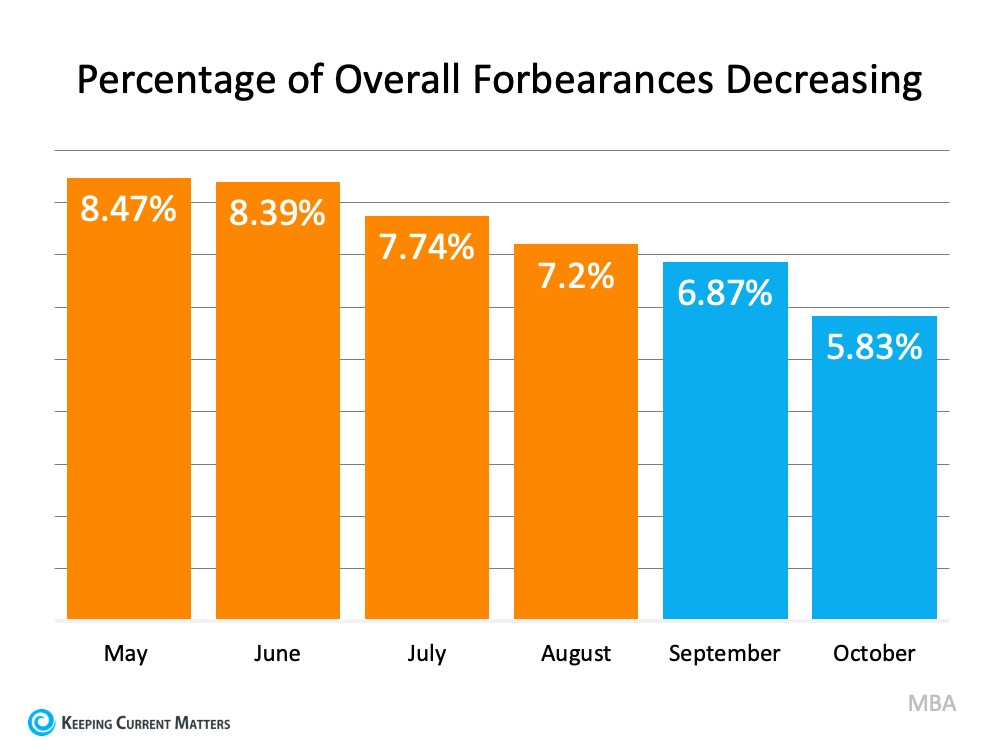 Why the 2021 Forecast Doesn't Call for a Foreclosure Crisis | Keeping Current Matters