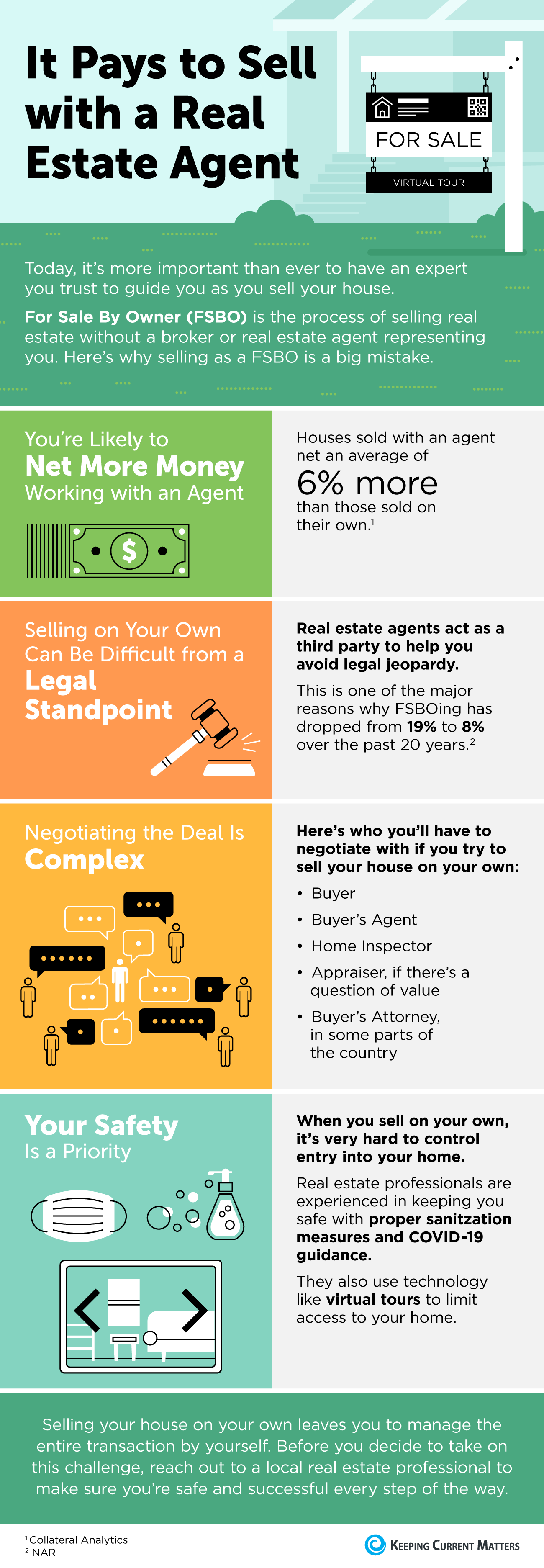 It Pays to Sell with a Real Estate Agent [INFOGRAPHIC] | Keeping Current Matters