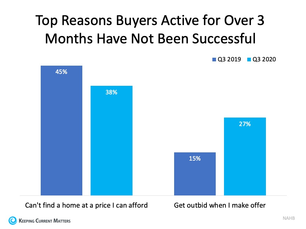 Don't Let Buyer Competition Keep You from Purchasing a Home   Keeping Current Matters
