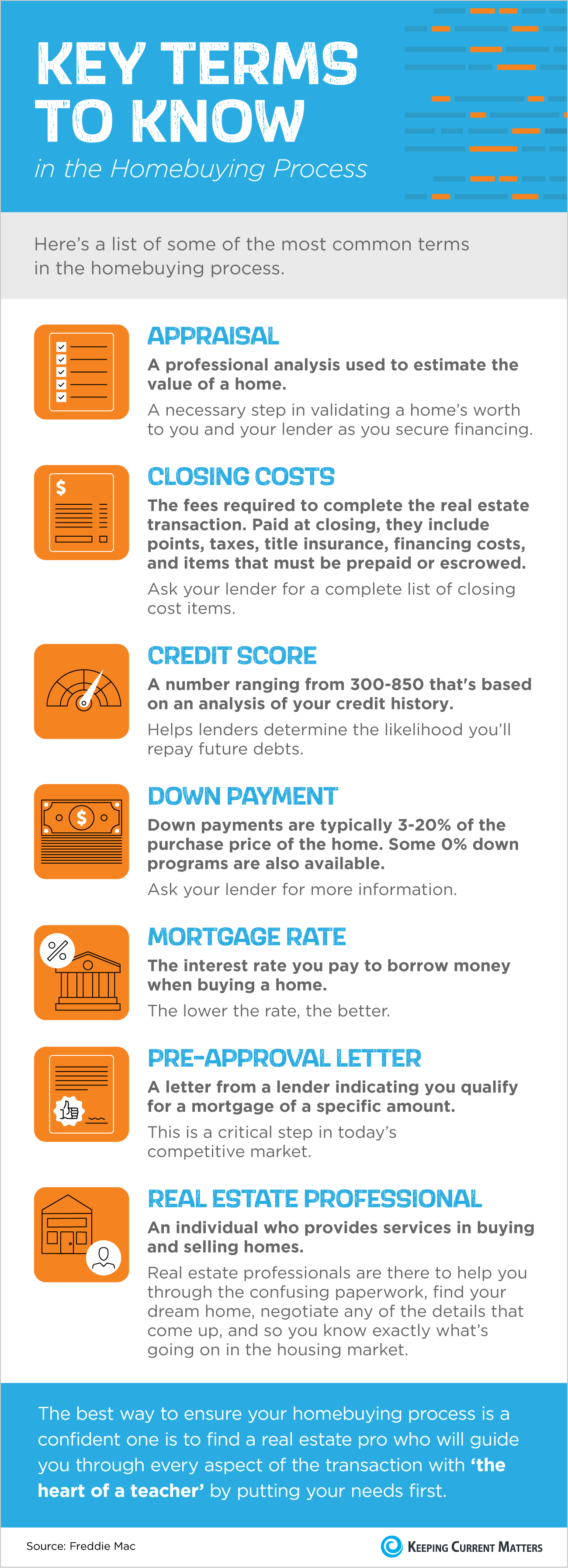 Key Terms to Know in the Homebuying Process [INFOGRAPHIC] | Keeping Current Matters