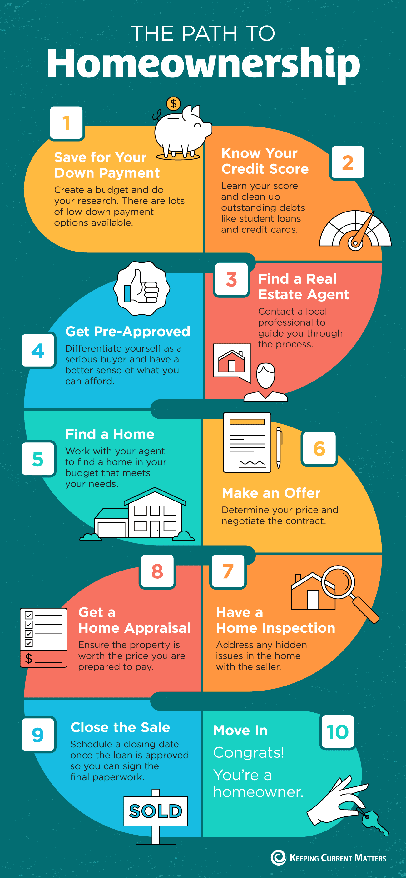 The Path to Homeownership [INFOGRAPHIC] | Keeping Current Matters