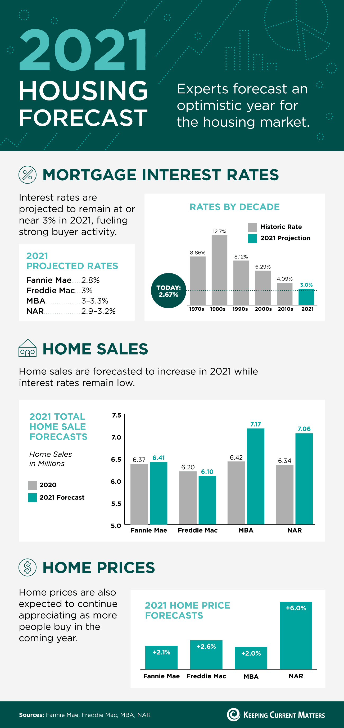 2021 Housing Forecast [INFOGRAPHIC] | Keeping Current Matters