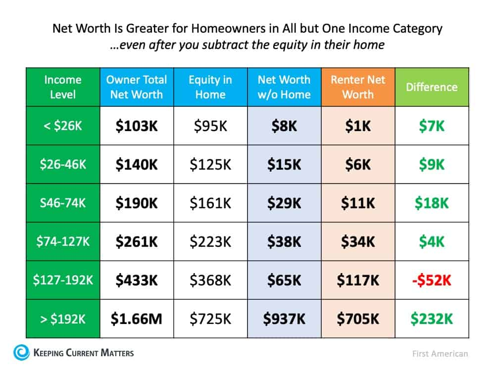 The Importance of Home Equity in Building Wealth   Keeping Current Matters