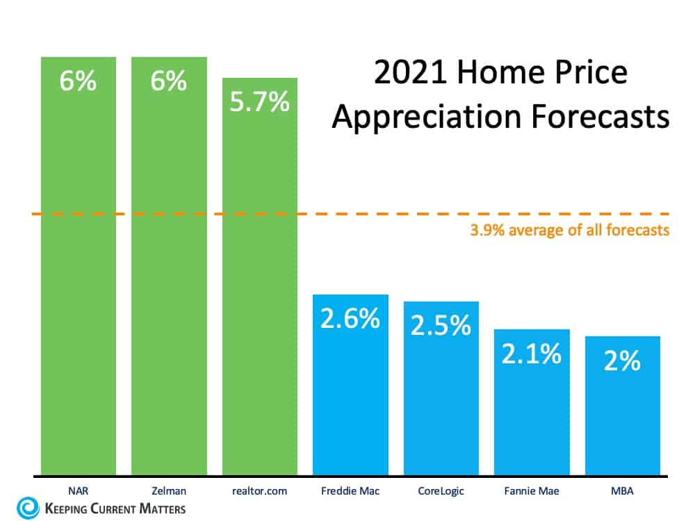 What Does 2021 Have in Store for Home Values?   Keeping Current Matters