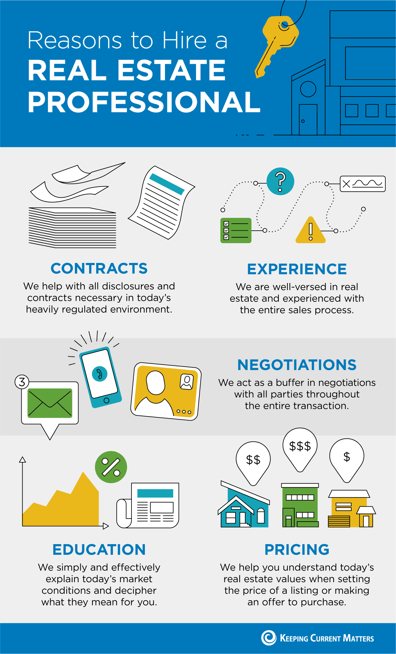 Reasons to Hire a Real Estate Professional [INFOGRAPHIC] | Keeping Current Matters